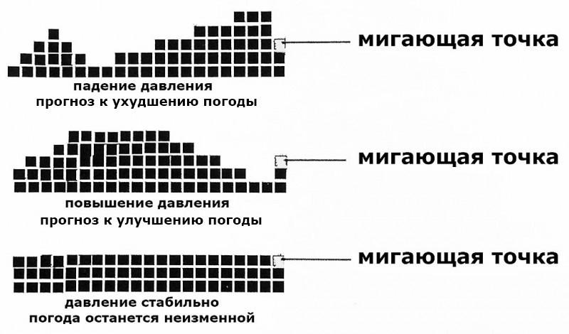 Миллиметр ртутного столба