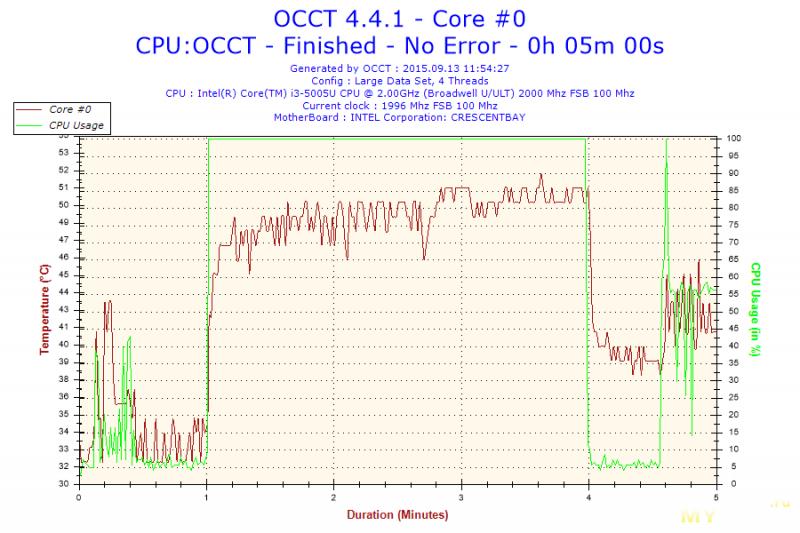 OCCT CPU