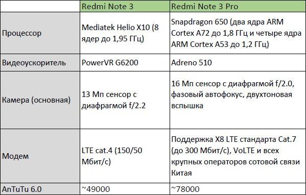 GearBest: Xiaomi Redmi Note 3 Pro  (улучшенная версия Redmi Note 3): процессор Snapdragon 650, камера Samsung 16MP. Перепрошивка на Global (мультиязычную) MIUI.