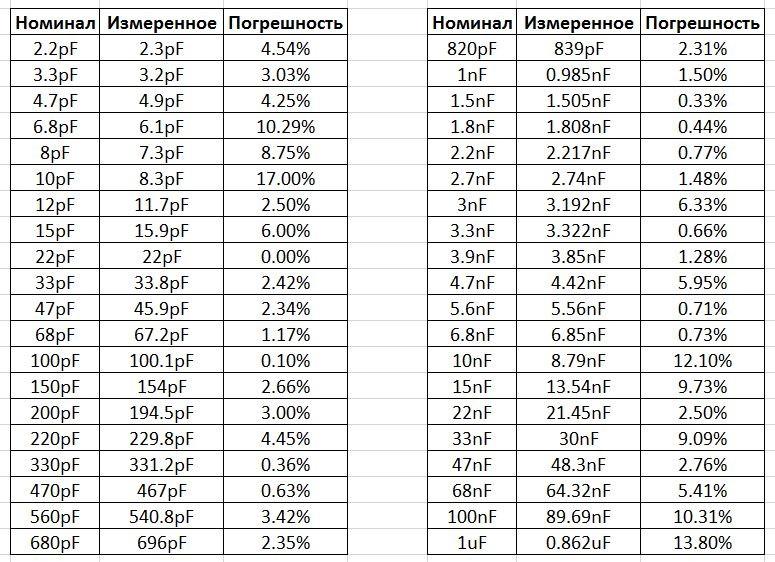Справочная Таблица Конденсаторов