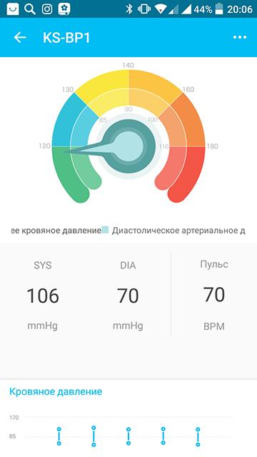 TomTop: Автоматический тонометр Koogeek BP1 с Bluetooth