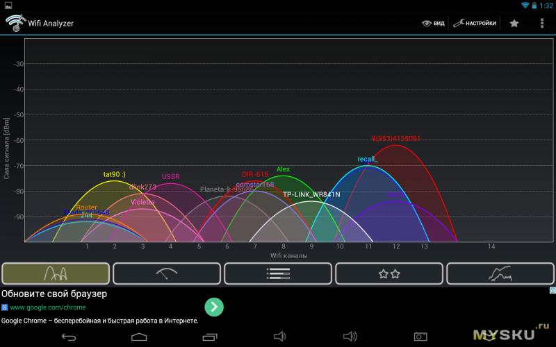 график сетей