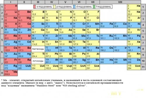 Новый элемент в таблице Менделеева