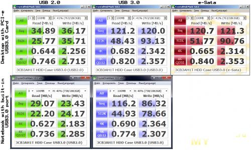 Agestar 3CB3AH1T (результаты)