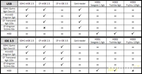 Сводная таблица всех тестов