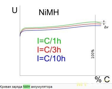График dV (дельтапик)