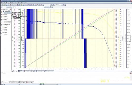 N1 - разряд 0.5A - график LogView