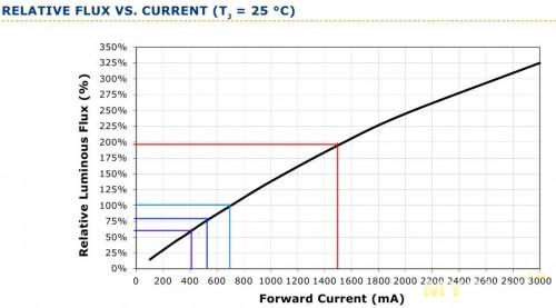XM-L зависимость relative flux от тока