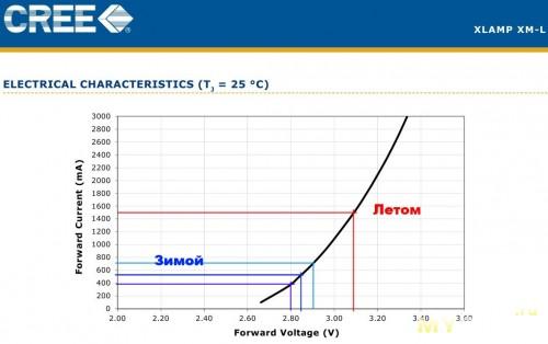 XM-L зависимость тока от напряжения