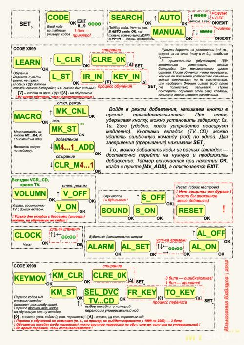 Мнемосхема RM-991 (стр.2)