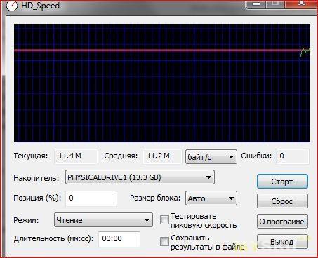 Тест скорости внутренней памяти