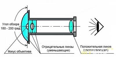 Схема линзы рыбий глаз