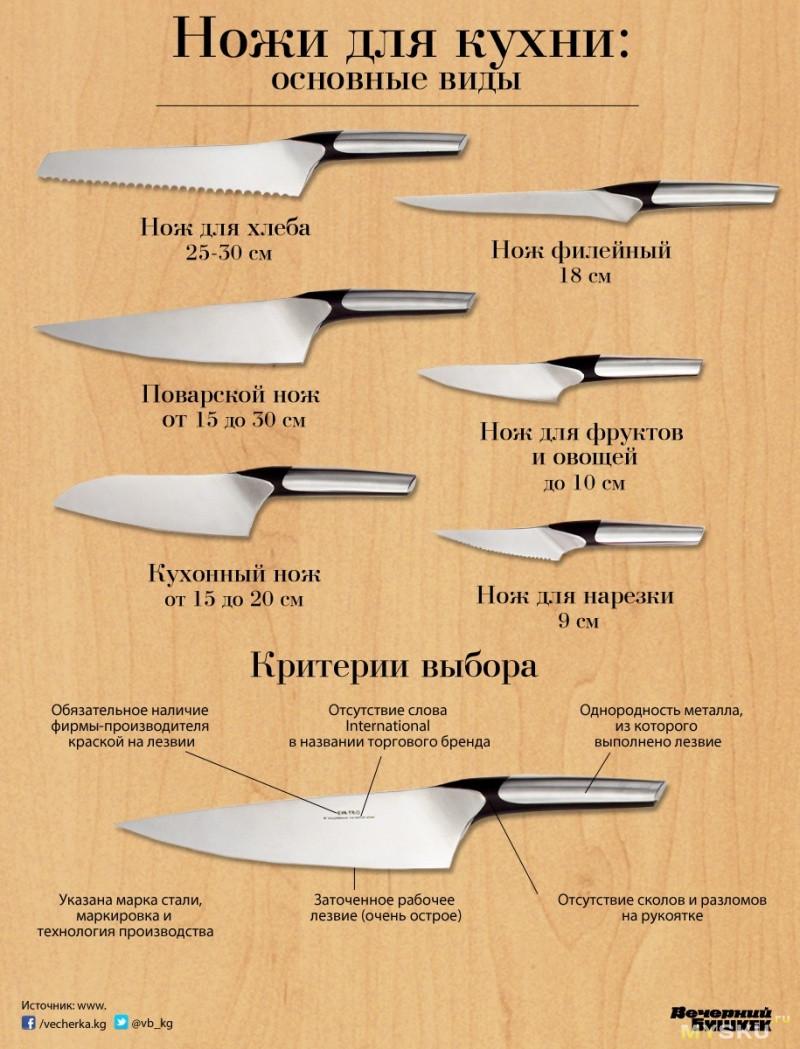 стирке используйте виды кухонных ножей и их назначения использовать как