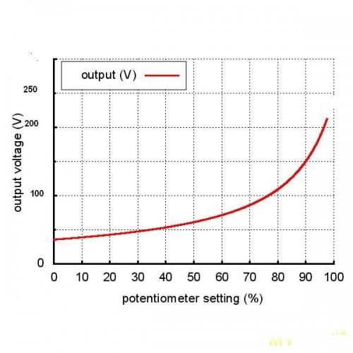 Регулятор мощности Схема и описание регуляторов мощности