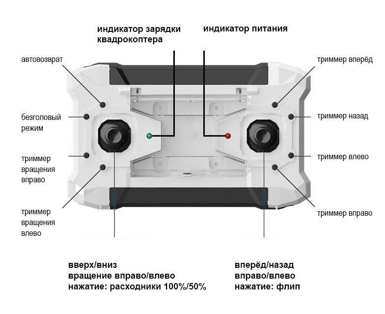 Инструкции для квадрокоптеров на русском