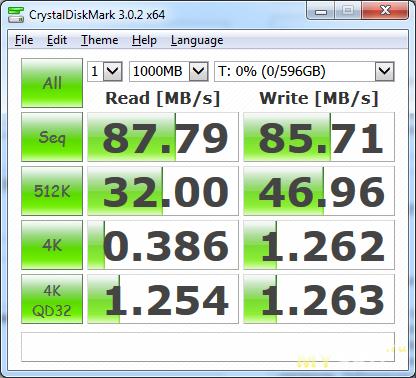 CrystalDiskMark, SATA