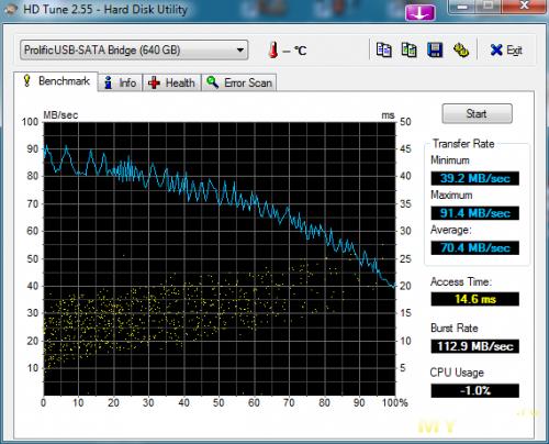 HD Tune 2.55, USB 3.0