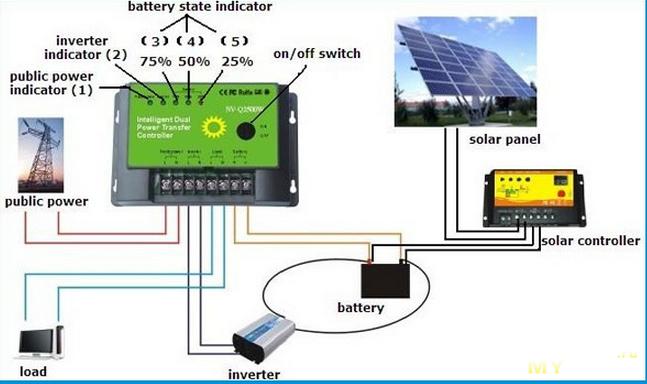 Интеллектуальный двойной переключатель питания NV- Q4500W для солнечных систем и не только