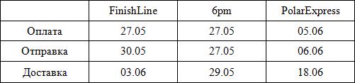 Таблица доставки