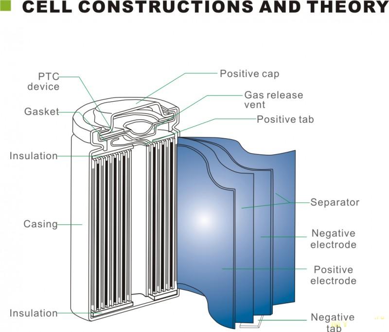 как устроена литий ионная батарея