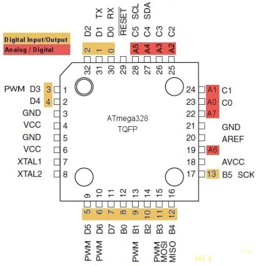 Atmel Microcontrollers - Futurlec