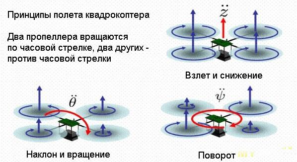 Размеры винтов для квадрокоптера продаю mavic air combo в астрахань