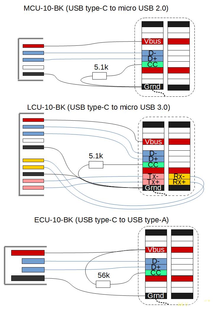 Тестирование трёх USB type-C кабелей