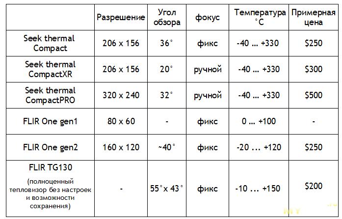 Тепловизор Flir One  Модификация  Тесты  Сравнение с Seek