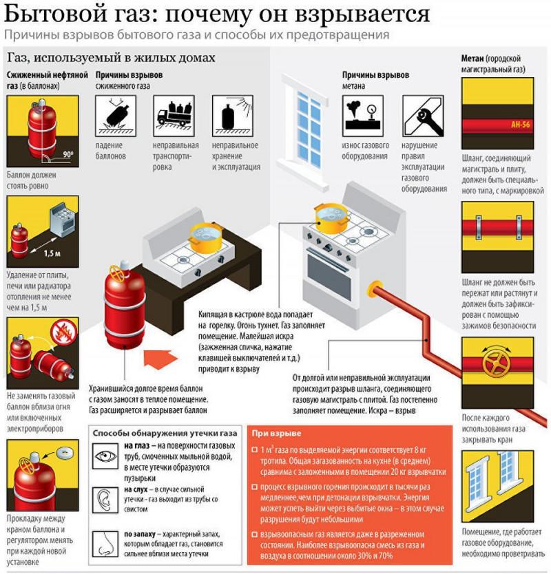 газ метан меры безопасности вычитала